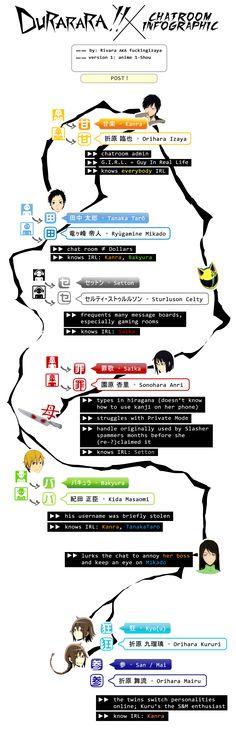 Durarara chatroom infographic by Rivara - Imgur