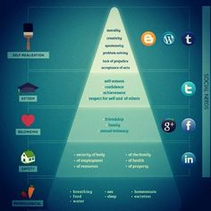Maslow - Social Hierarchy Of Needs