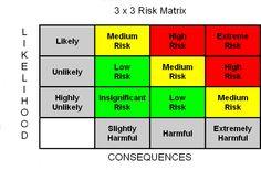 Health and Safety Risk Assessment Sample 3 x 3 Risk Matrix