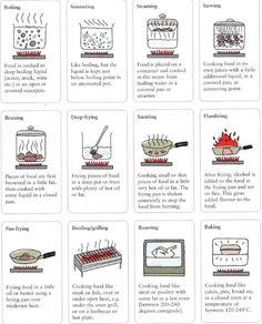 Cooking methods boiling, simmering, steaming, stewing, braising, deep-frying, sauteing, flambeing, pan-frying, broiling / grilling, roasting, baking