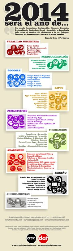 Hard Ware, Tablets, Apps, Social Media, Socialism, Augmented Reality, Optimism, Tourism, People