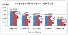 서울아산병원 진료비 청구액 1위 - 헬스코리아뉴스