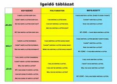 Igeidők Letter Writing, Learn English, Language, Lettering, Learning, Day, Children, Learning English, Young Children