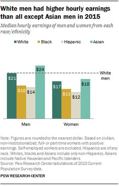 White Men Had Higher Hourly Earnings than All Except Asian Men in 2015  Median hourly earnings of me and women from each race/ethnicity  Source: Pew Research Center