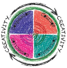 THE ART [THERAPY] + HAPPINESS PROJECT is a unique learning opportunity inspired by art therapy and positive psychology and five principles: creativity, collaboration, connection, compassion and courage.