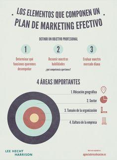 Elementos para realizar un plan de marketing personal efectivo