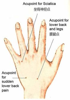 Hand Acupressure for lower back pain and sciatica, part 1 | Healthy-check.com