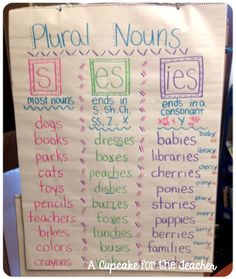 Anchor Chart Eye Candy! Make it interactive, have base words on cards, kids pull a card and have to sort into the correct category.
