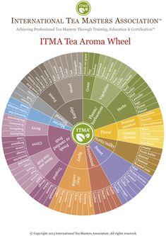 Free download for evaluating tea aroma - International Tea Masters