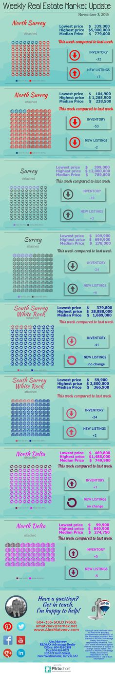 North Surrey, Surrey, South Surrey - White Rock, and North Delta real estate market update: numbers of homes for sale and new listings; listing price ranges.