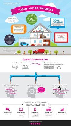 Twitter / davidgnatal: #Infografía sobre la relación ...