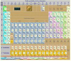 La tabla periódica IV – Propiedades. | El Cedazo
