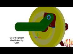 Indexing Mechanism - YouTube