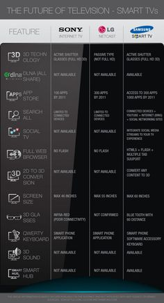 The Future Of Television: Smart TV's [INFOGRAPHIC]