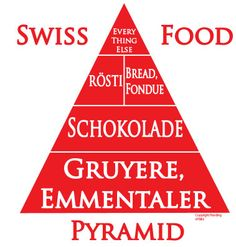 The  Swiss Food Pyramid - too funny :) Toblerone Pyramid! I was raised on chocolate sandwiches!