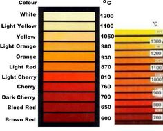 """temperature charts for """"how hot is your piece of metal"""" (in Celsius)"""