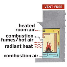 Vent-free units have no flue, so they can be installed anywhere—even hung on a wall like a flat-screen TV. They're up to 99 percent efficient because all their heat stays in the room—as do all the pollutants. | Illustration: Rodica Prato