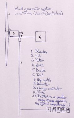 Build it yourself wind powered generator schematics homesteading basic schematic of wind generator ccuart Image collections
