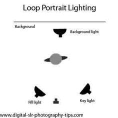 loop portrait lighting personenfotografie, bbeleuchtungssystem,  studiobeleuchtung, portraitbeleuchtung, fotostudio, blitze