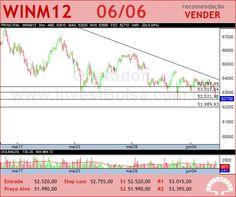 Mini �ndice - WINM12 - 06/06/2012 #WINM12 #analises #bovespa