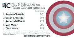 These celebrities would be Team Captain America, according to our affinities.