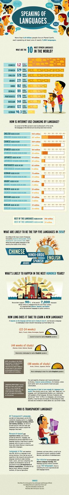 Fascinating infographic about languages. I want this for my classroom and show students the importance of learning new languages and hopefully remind them of their role as global citizens in the future.