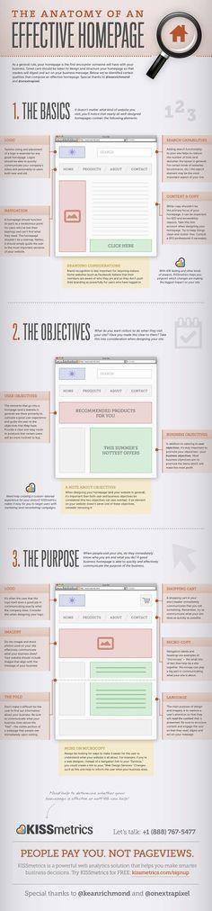 Anatomie d'une bonne home page en infographie | Agence web 1min30, Inbound marketing et communication digitale 360°