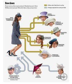 The protocol of royal curtsies