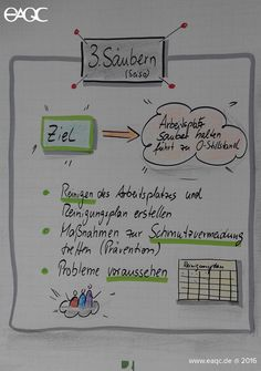 Die 5S Methode 3. Säubern: Seiso erstellt von Dr. Markus Maier