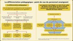 TIC et les stratégies de différenciation - Pédagogie différenciée et les TIC Map, Technology Tools, Location Map, Maps