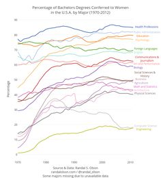 Percent of Bachelor Degrees (Women) by Year