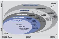 EVOLUTION OF CRM IN THE ENTERPRISE -