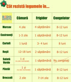 Cat rezista legumele Healthy Meal Prep, Healthy Life, Healthy Living, Bariatric Recipes, Diet Recipes, Rina Diet, Health And Nutrition, Health Fitness, Metabolism Boosting Foods