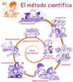 NO ME HAGAS PENSAR - Ciencia, Tecnología y Razón al alcance de todos: Método científico para niños -1 Flipped Classroom, Spanish Classroom, Teaching Spanish, Teaching English, Science For Kids, Science And Nature, Science And Technology, Problem Based Learning, Project Based Learning
