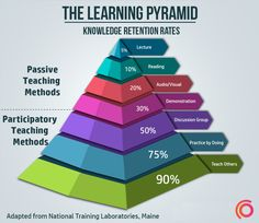 Learning-Pyramid - Wish you could learn faster? The key to accelerated learning is not just putting in more hours, but maximizing the effectiveness of the time spent learning. Learning Methods, Learning Techniques, Learning Styles, Learning How To Learn, Learning Spanish, Study Skills, Life Skills, Thinking Skills, Critical Thinking