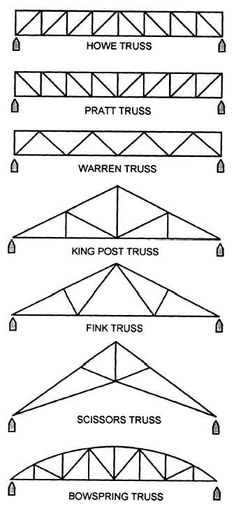 Figure 1-40 Typical steel trusses
