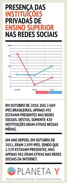 Infográfico: A presença das Instituições Privadas de Ensino Superior nas Redes Sociais | Planeta Y