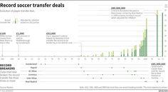football transfers #dataViz stacked column