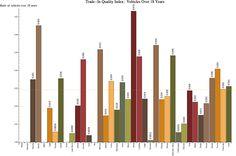 Long-Term Quality Index