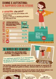 Che cos'è l'autostima? Come crescere bambini dotati di una buona stima di sè? Lo scopriamo nella nostra infografica  Grafica a cura di Alice Borghi