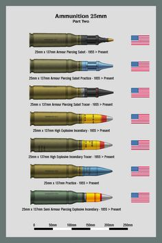 Ammunition Size Chart - Selected rounds from the other charts, and one extra one. Updated to new arrangement and all rounds completely redrawn Aug Ammunition Size Chart Military Weapons, Weapons Guns, Guns And Ammo, Military Gear, Military Vehicles, Sniper Training, Battleship, Shotgun, Game Design