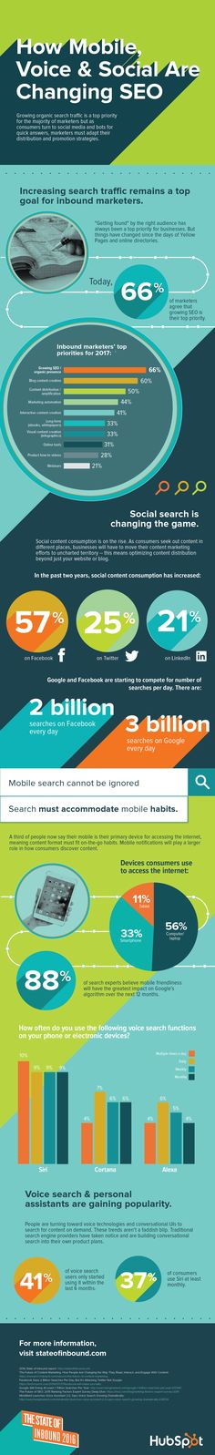 How Mobile, Voice & Social Are Changing SEO #Infographic #Marketing