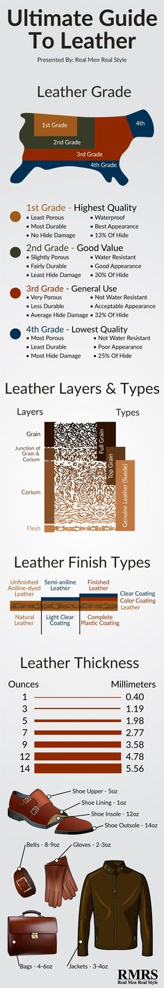 Ultimate Guide To Leather Infographic | Men Fashion Guide