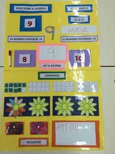 El mural está compuesto por: Todo sobre el número... Tarjeta con el número. Su nombre es... (carteles con nombres de los números). Copiamos debajo del nombre con rotulador veleda. Así se escribe... Repasamos el número con la direccionalidad correcta con el dedo y debajo lo copiamos con rotulador veleda. Los números anterior y posterior... También con la tarjeta del número. Contamos... Cantidad que expresa el número. Pétalos de flor... Ponemos tantos pétalos en la flor como indica el número… Preschool Crafts, Crafts For Kids, Maths Area, Transitional Kindergarten, Numeracy, Math Centers, Math Activities, Classroom, Calendar Wall