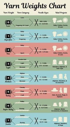 yarn weight chart Yarn Weight Chart, Chart Infographic, Knitting Basics, Needles Sizes, Printables, Print Templates
