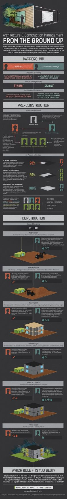 Interested in architecture and construction? Check out our infographic which looks at the differences between construction management and architecture roles! Construction Business, Construction Process, Construction Manager, Construction Design, Architecture Student, Architecture Design, Business Architecture, Container Architecture, Landscape Architecture