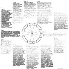Las casas en la carta de fundación de países (AGRANDAR) Astrology Planets, Astrology Books, Learn Astrology, Astrology Numerology, Wicca, Magick, Magic Symbols, Zodiac Horoscope, Book Of Shadows