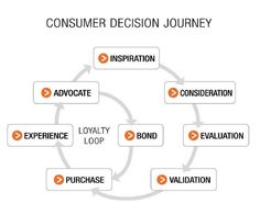 In Social Media, you want to build the loyalty loop. Major Tom, Growing Your Business, My Passion, Loyalty, Social Media Marketing, Infographics, Insight, Innovation, Journey