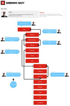 speech bubble user flow combines site map, persona, and user flow into one #personas #flows #sitemaps