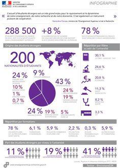 Infographie étudiants étrangers
